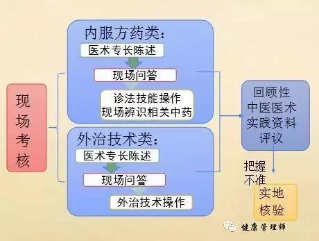 中医专长医师资格证的报考流程,中医专长医师资格证,中医专长医师资格证报考